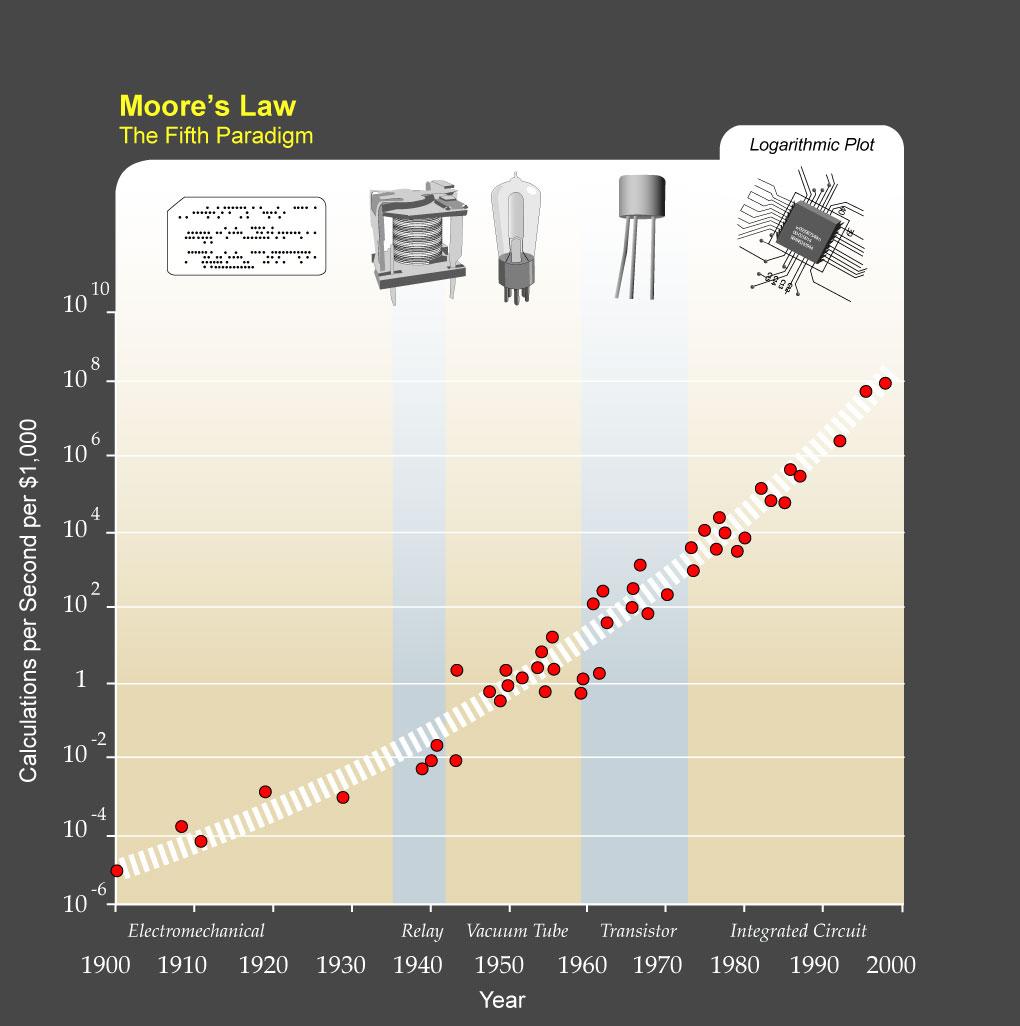 Courtesy of Ray Kurzweil and Kurzweil Technologies, Inc.